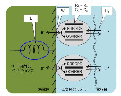 電池の擬似等価回路各要素の具体的イメージ