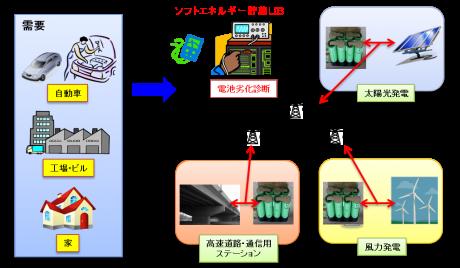 中・大型リチウム二次電池の健全度診断器の開発・販売