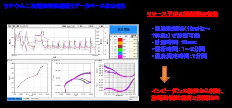リチウム二次電池特性解析(データベース化の例)